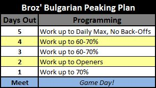 Broz-Bulgarian-Peaking-Plan