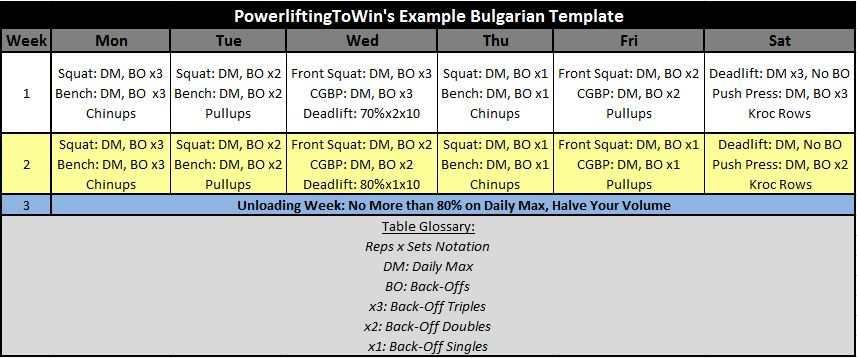 Bulgarian-Method-for-Powerlifting