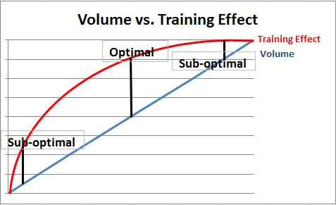 Volume-Vs-Training-Effect