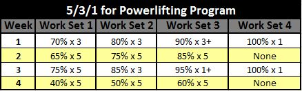 531-For-Powerlifting-Program