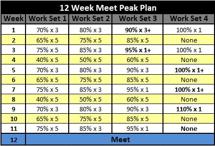 531-Powerlifting-Meet-Peak-Plan