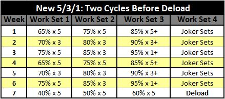 New-531-Two-Cycles-Before-Deload